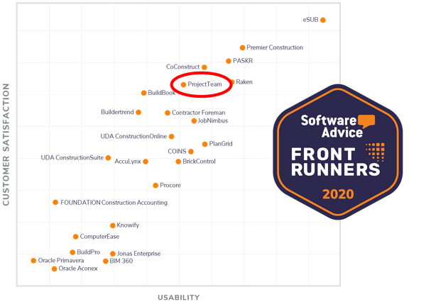 ProjectTeam's place in Front Runners graph