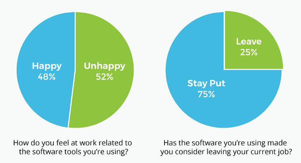 Employee happiness related to software tools