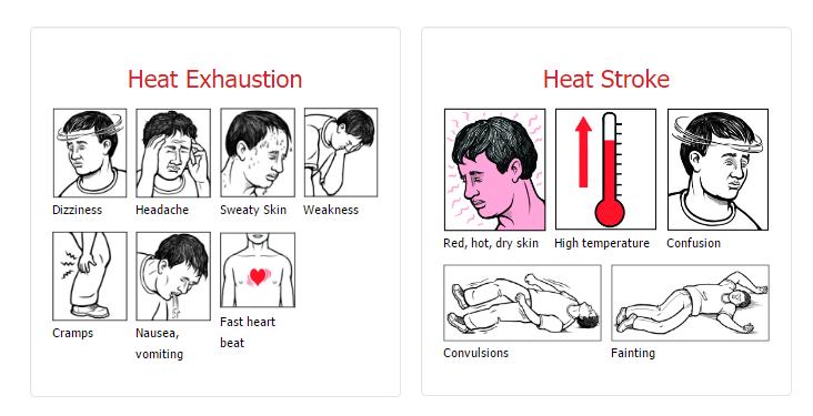 Heat Stress Chart by OSHA