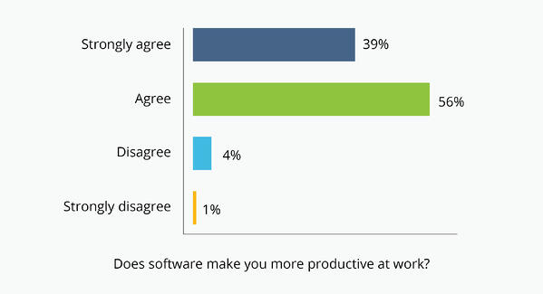 People agree software makes them more productive at work